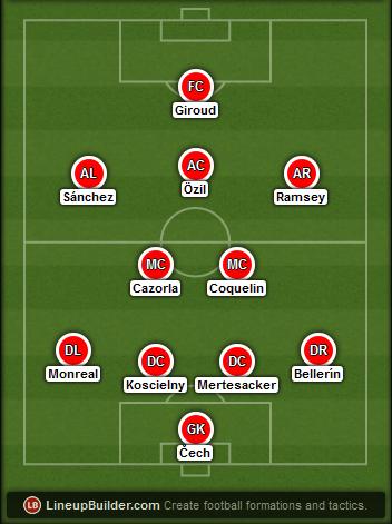 Predicted Arsenal lineup vs Stoke on 12/09/2015